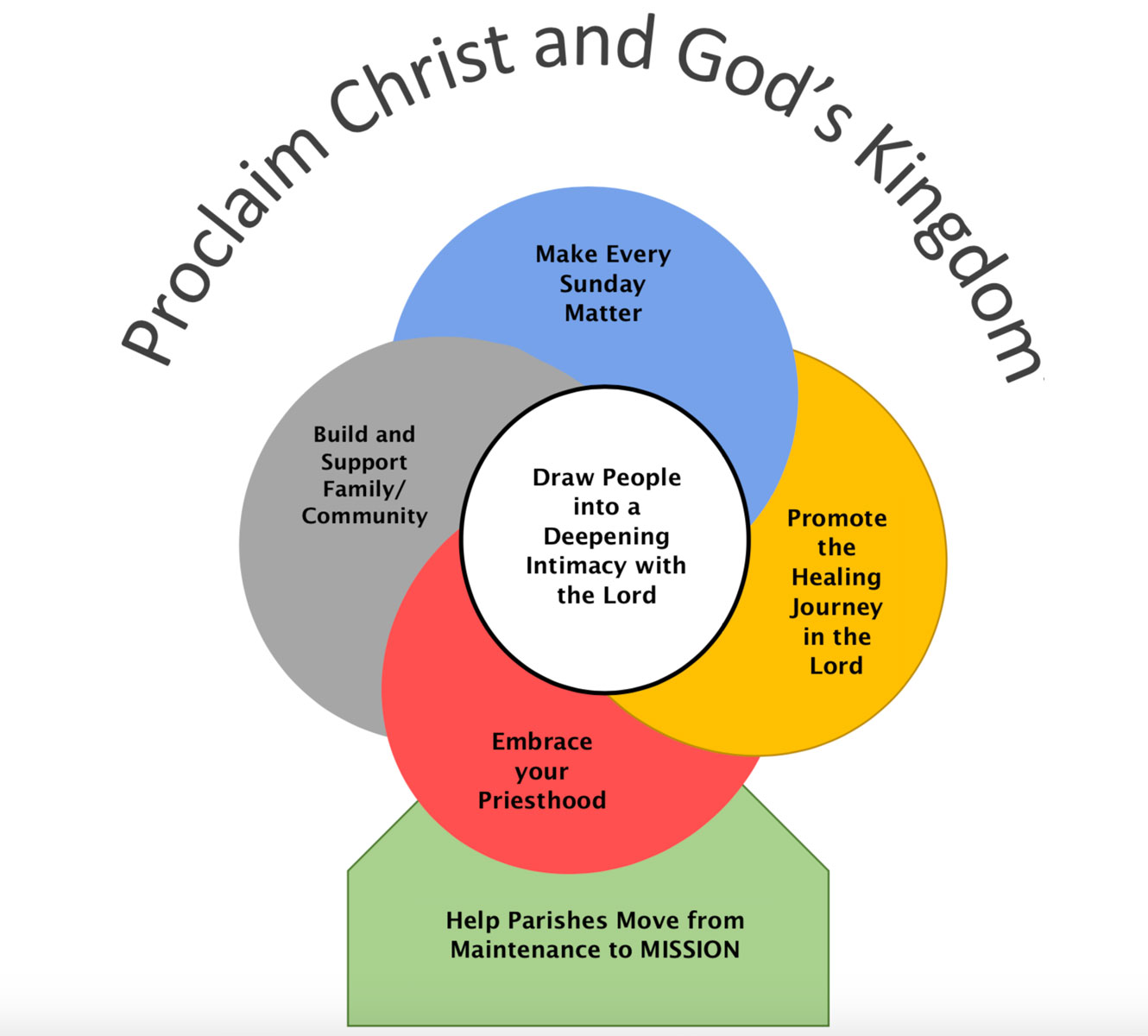 "Our Pastoral Plan: ""Proclaim Christ and God's Kingdom"""